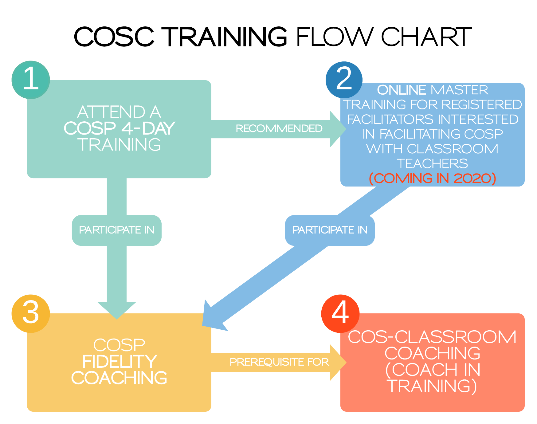 Pathway to becoming a COSP Classroom Advisor