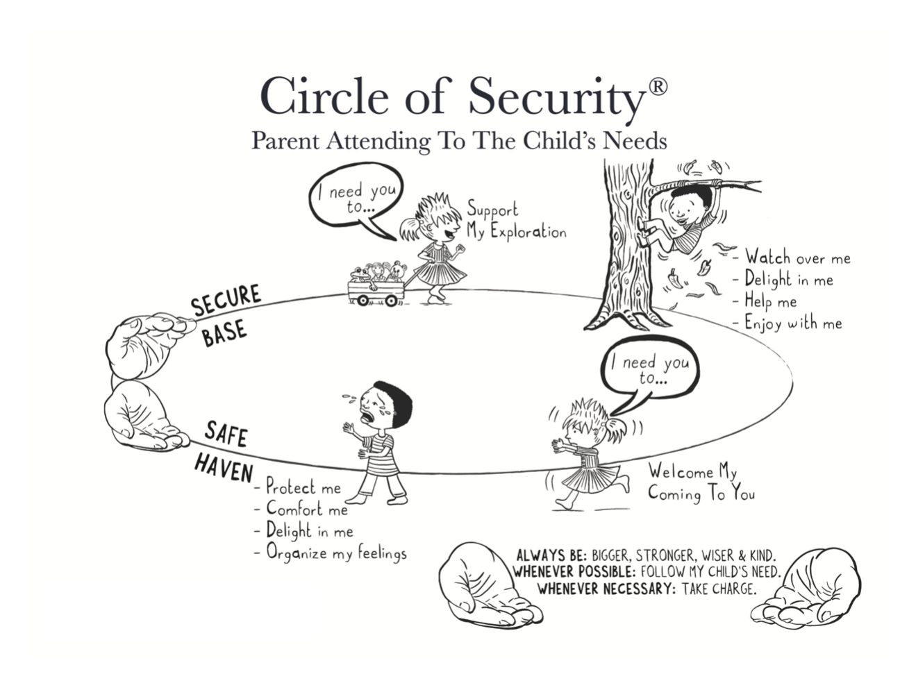 Diagram Is Cosp Trauma Informed U2013 Circle Of Security International
